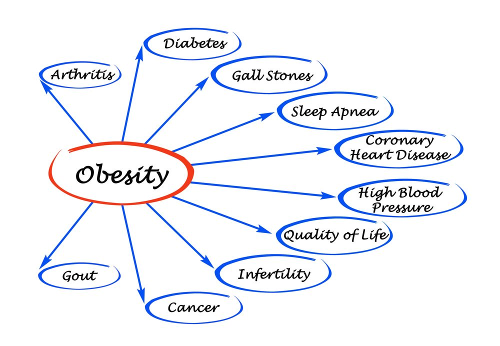 Obesity has some seriously nasty side effects.